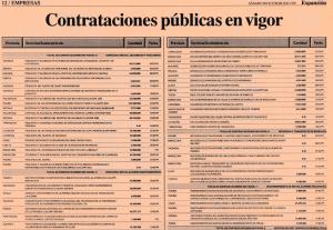EXPANCSON -TABLA DE CONTRATACIONES PUBLICAS EN VIGOR-990130